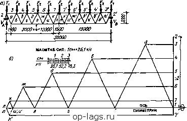 Построить диаграмму максвелла кремоны